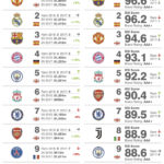 Ranking de marcas en el Fútbol mundial